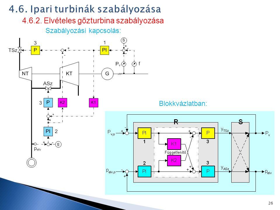 26 Blokkvázlatban: 4.6.2. Elvételes gőzturbina szabályozása Szabályozási kapcsolás: