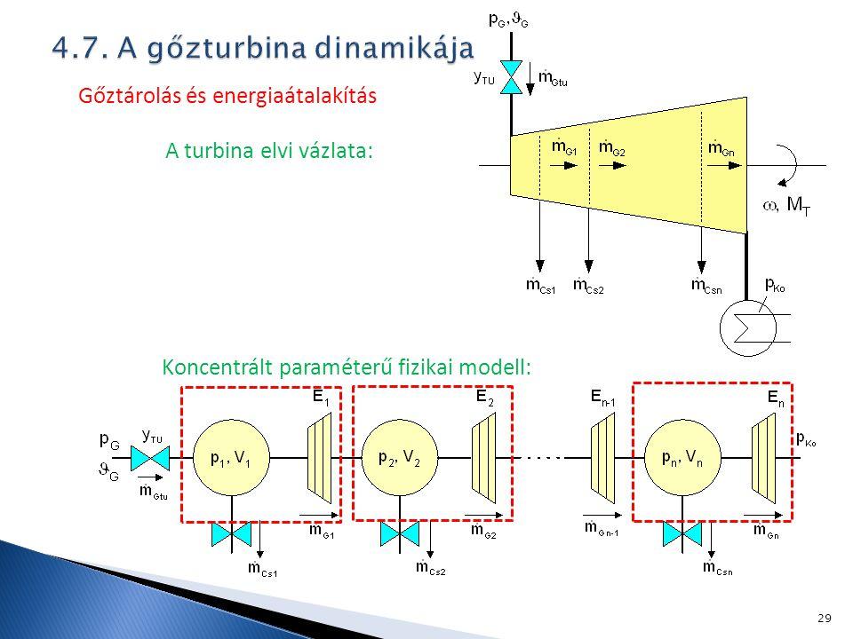 Gőztárolás és energiaátalakítás A turbina elvi vázlata: Koncentrált paraméterű fizikai modell: 29