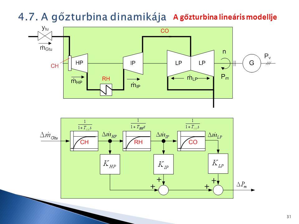 31 A gőzturbina lineáris modellje