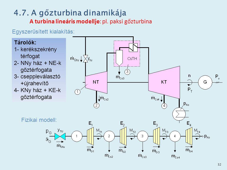 A turbina lineáris modellje: pl. paksi gőzturbina Egyszerűsített kialakítás: Fizikai modell: Tárolók: 1- kerékszekrény térfogat 2- NNy ház + NE-k gőzt