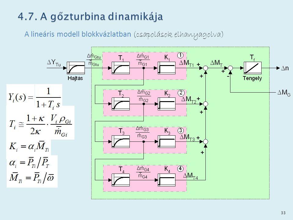 A lineáris modell blokkvázlatban (csapolások elhanyagolva) 33