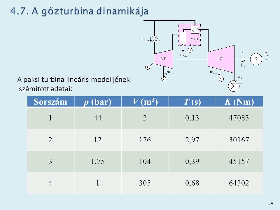 A paksi turbina lineáris modelljének számított adatai: Sorszámp (bar)V (m 3 )T (s)K (Nm) 14420,1347083 2121762,9730167 31,751040,3945157 413050,686430
