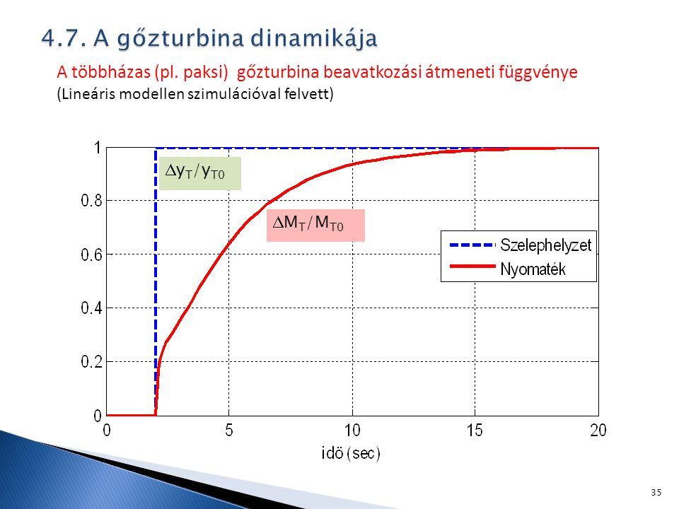 A többházas (pl. paksi) gőzturbina beavatkozási átmeneti függvénye (Lineáris modellen szimulációval felvett)  M T /M T0  y T /y T0 35