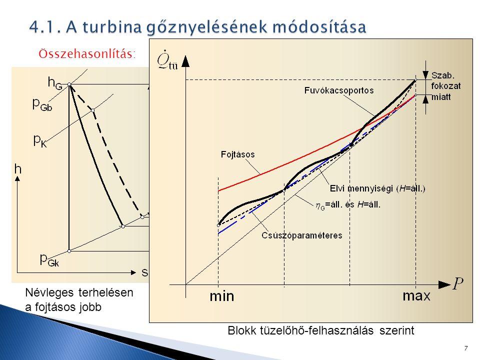 Összehasonlítás: Névleges terhelésen a fojtásos jobb Blokk tüzelőhő-felhasználás szerint 7