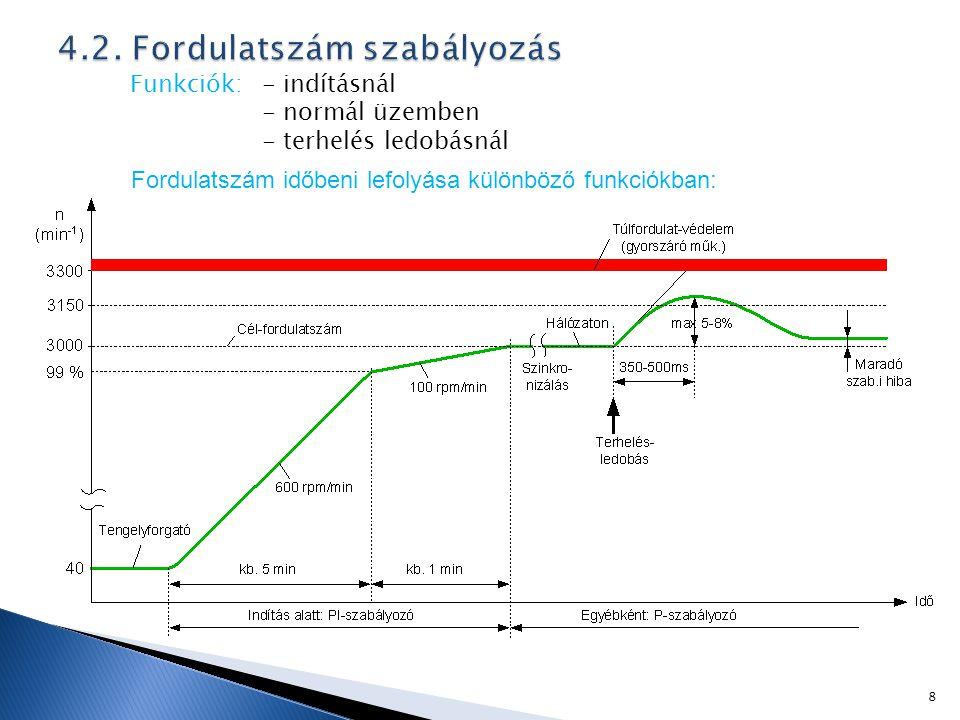 Funkciók: - indításnál - normál üzemben - terhelés ledobásnál 8 Fordulatszám időbeni lefolyása különböző funkciókban:
