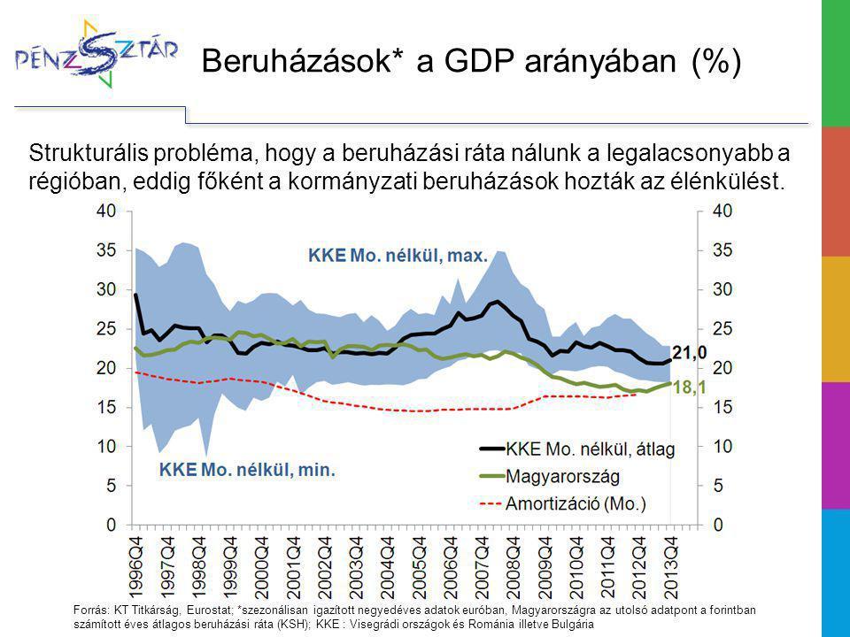 Beruházások* a GDP arányában (%) Strukturális probléma, hogy a beruházási ráta nálunk a legalacsonyabb a régióban, eddig főként a kormányzati beruházá