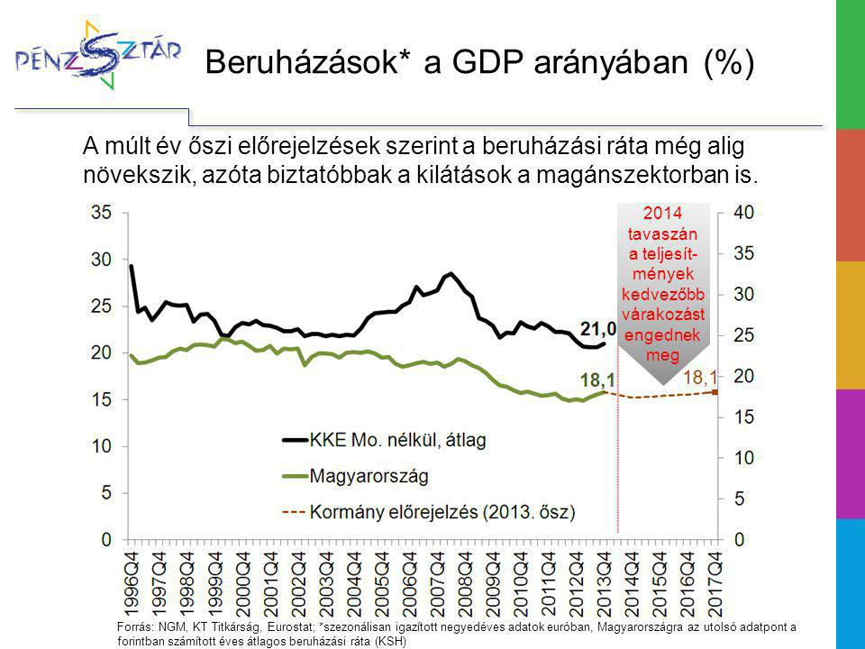 Beruházások* a GDP arányában (%) A múlt év őszi előrejelzések szerint a beruházási ráta még alig növekszik, azóta biztatóbbak a kilátások a magánszektorban is.