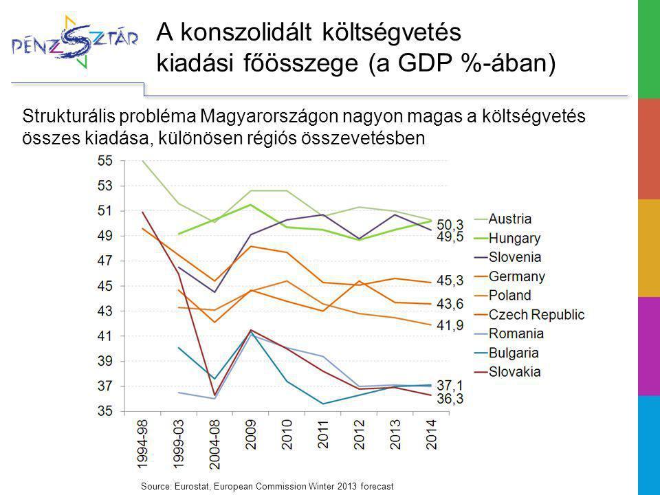 A konszolidált költségvetés kiadási főösszege (a GDP %-ában) Source: Eurostat, European Commission Winter 2013 forecast Strukturális probléma Magyarországon nagyon magas a költségvetés összes kiadása, különösen régiós összevetésben