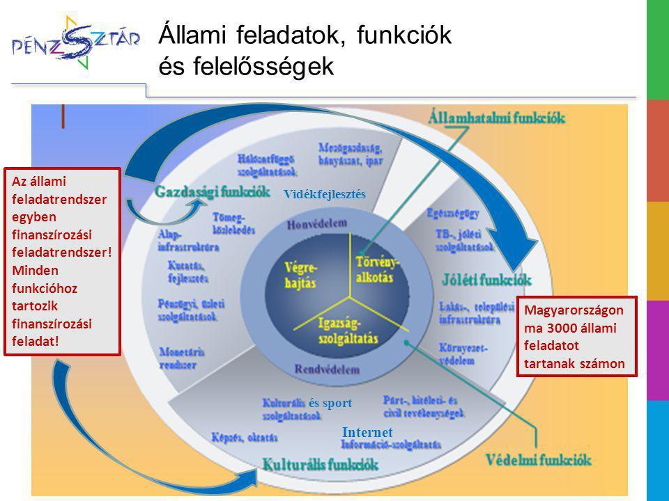 Állami feladatok, funkciók és felelősségek Vidékfejlesztés Az állami feladatrendszer egyben finanszírozási feladatrendszer! Minden funkcióhoz tartozik