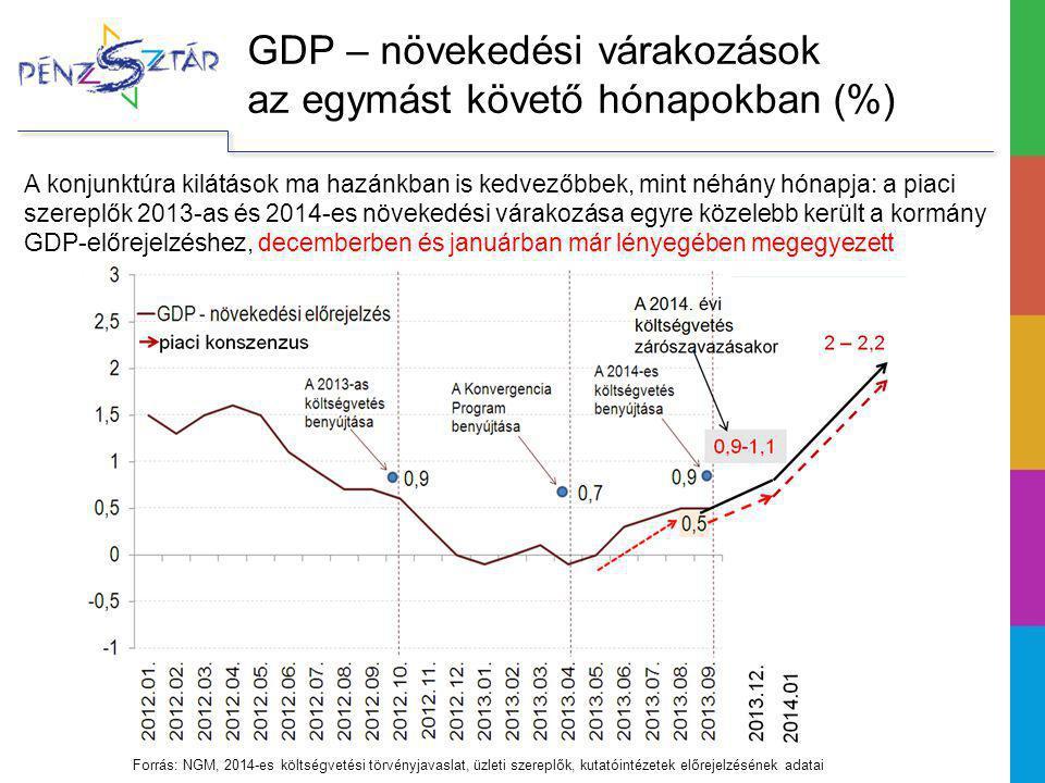 GDP – növekedési várakozások az egymást követő hónapokban (%) Forrás: NGM, 2014-es költségvetési törvényjavaslat, üzleti szereplők, kutatóintézetek előrejelzésének adatai A konjunktúra kilátások ma hazánkban is kedvezőbbek, mint néhány hónapja: a piaci szereplők 2013-as és 2014-es növekedési várakozása egyre közelebb került a kormány GDP-előrejelzéshez, decemberben és januárban már lényegében megegyezett