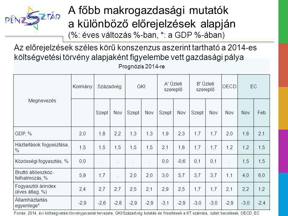 A főbb makrogazdasági mutatók a különböző előrejelzések alapján (%: éves változás %-ban, *: a GDP %-ában) Prognózis 2014-re Megnevezés KormánySzázadvégGKI A Üzleti szereplő B Üzleti szereplő OECDEC SzeptNovSzeptNovSzeptNovSzeptNov Feb GDP, %2,01,82,21,3 1,92,31,7 2,01,82,1 Háztartások fogyasztása, % 1,5 2,11,61,7 1,2 1,5 Közösségi fogyasztás, %0,0....