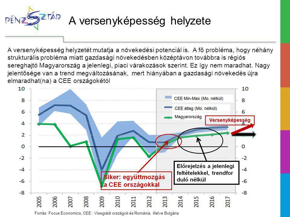 A versenyképesség helyzete A versenyképesség helyzetét mutatja a növekedési potenciál is.