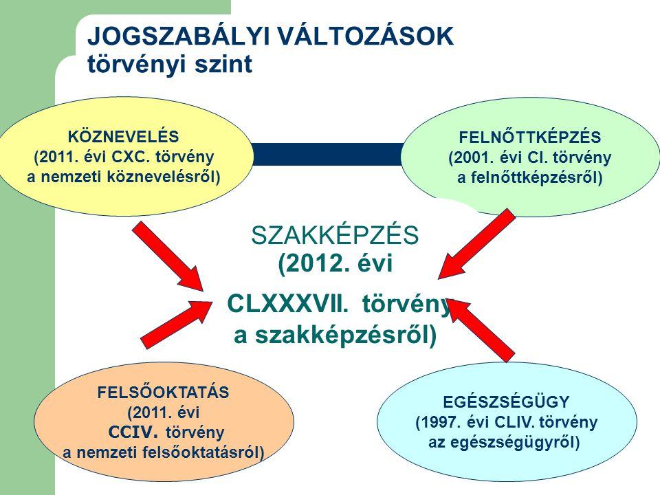 JOGSZABÁLYI VÁLTOZÁSOK törvényi szint KÖZNEVELÉS (2011. évi CXC. törvény a nemzeti köznevelésről) FELNŐTTKÉPZÉS (2001. évi CI. törvény a felnőttképzés
