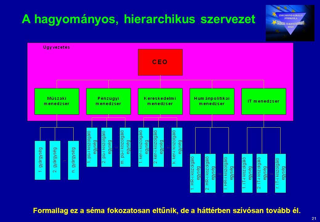 21 A hagyományos, hierarchikus szervezet Formailag ez a séma fokozatosan eltűnik, de a háttérben szívósan tovább él.