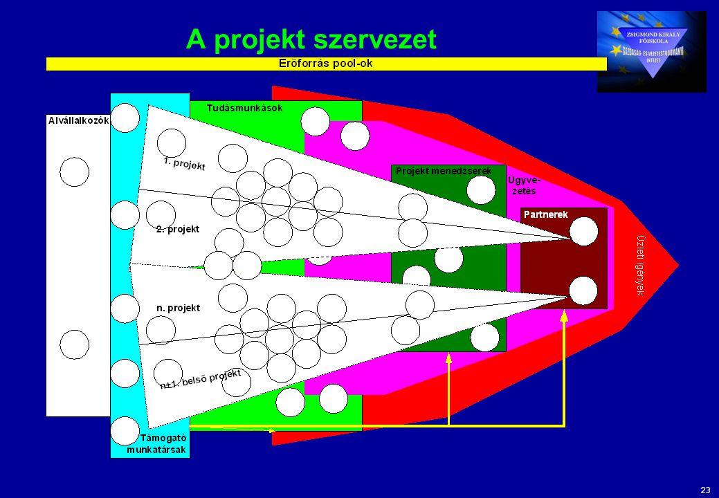23 A projekt szervezet