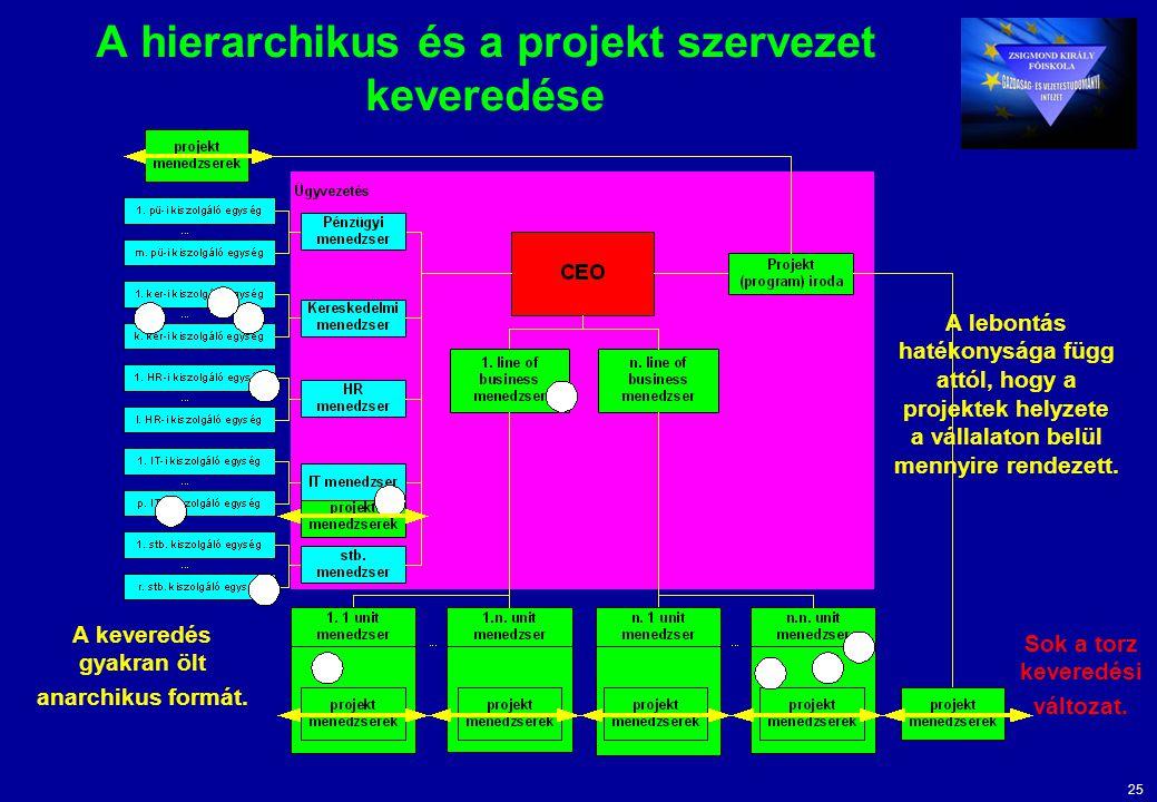 25 A hierarchikus és a projekt szervezet keveredése A keveredés gyakran ölt anarchikus formát.