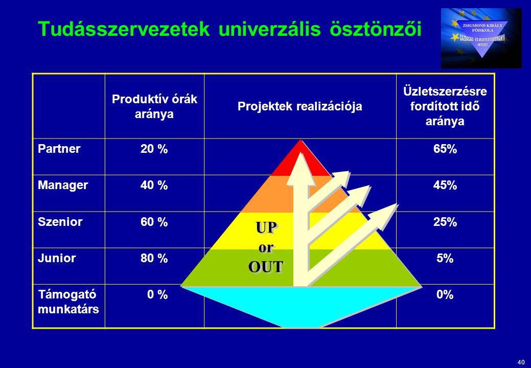 40 Tudásszervezetek univerzális ösztönzői Produktív órák aránya Projektek realizációja Üzletszerzésre fordított idő aránya Partner20 %65% Manager40 %45% Szenior60 %25% Junior80 %5% Támogató munkatárs 0 % UP or OUT