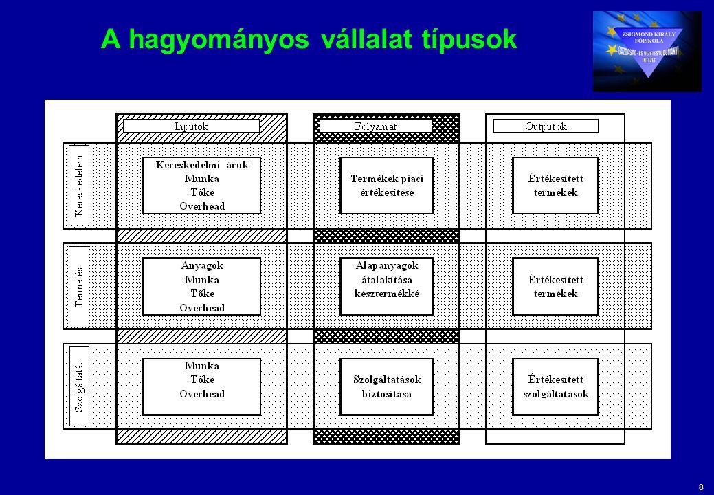8 A hagyományos vállalat típusok