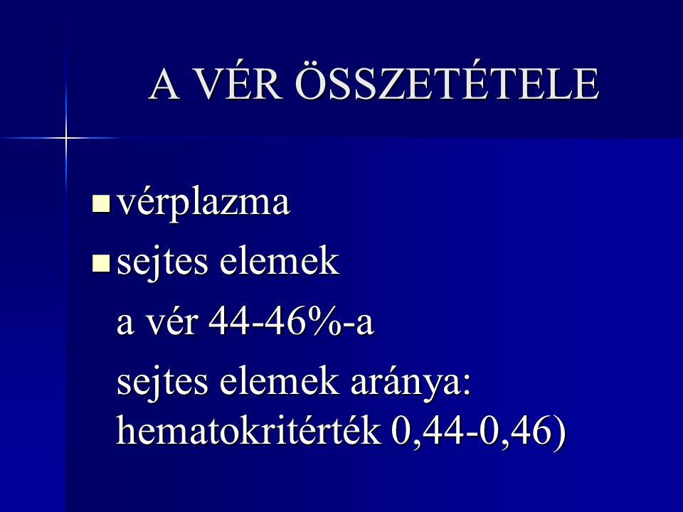 A VÉR ÖSSZETÉTELE vérplazma vérplazma sejtes elemek sejtes elemek a vér 44-46%-a sejtes elemek aránya: hematokritérték 0,44-0,46)