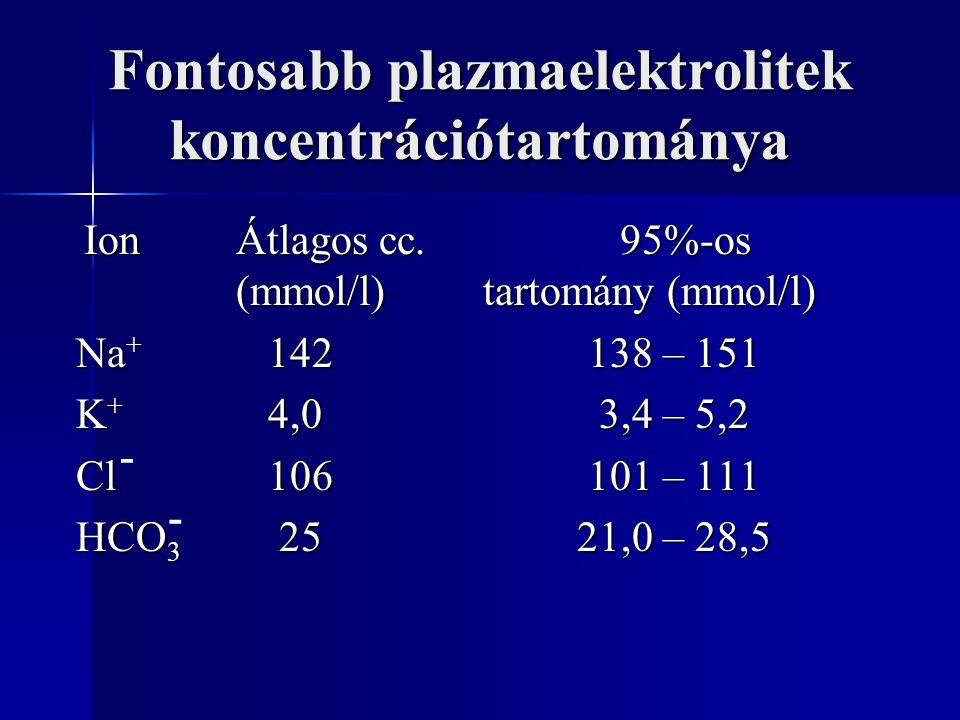 Fontosabb plazmaelektrolitek koncentrációtartománya IonÁtlagos cc.95%-os (mmol/l) tartomány (mmol/l) IonÁtlagos cc.95%-os (mmol/l) tartomány (mmol/l) Na + 142 138 – 151 Na + 142 138 – 151 K + 4,0 3,4 – 5,2 K + 4,0 3,4 – 5,2 Cl 106 101 – 111 Cl 106 101 – 111 HCO 3 25 21,0 – 28,5 HCO 3 25 21,0 – 28,5 - -