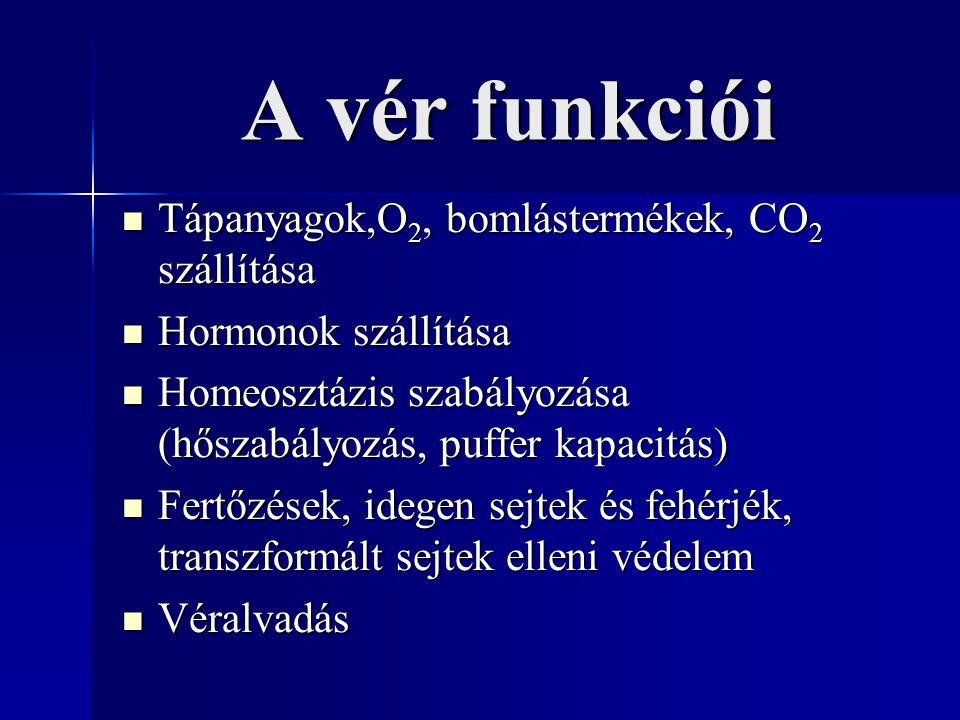 A vér funkciói Tápanyagok,O 2, bomlástermékek, CO 2 szállítása Tápanyagok,O 2, bomlástermékek, CO 2 szállítása Hormonok szállítása Hormonok szállítása Homeosztázis szabályozása (hőszabályozás, puffer kapacitás) Homeosztázis szabályozása (hőszabályozás, puffer kapacitás) Fertőzések, idegen sejtek és fehérjék, transzformált sejtek elleni védelem Fertőzések, idegen sejtek és fehérjék, transzformált sejtek elleni védelem Véralvadás Véralvadás