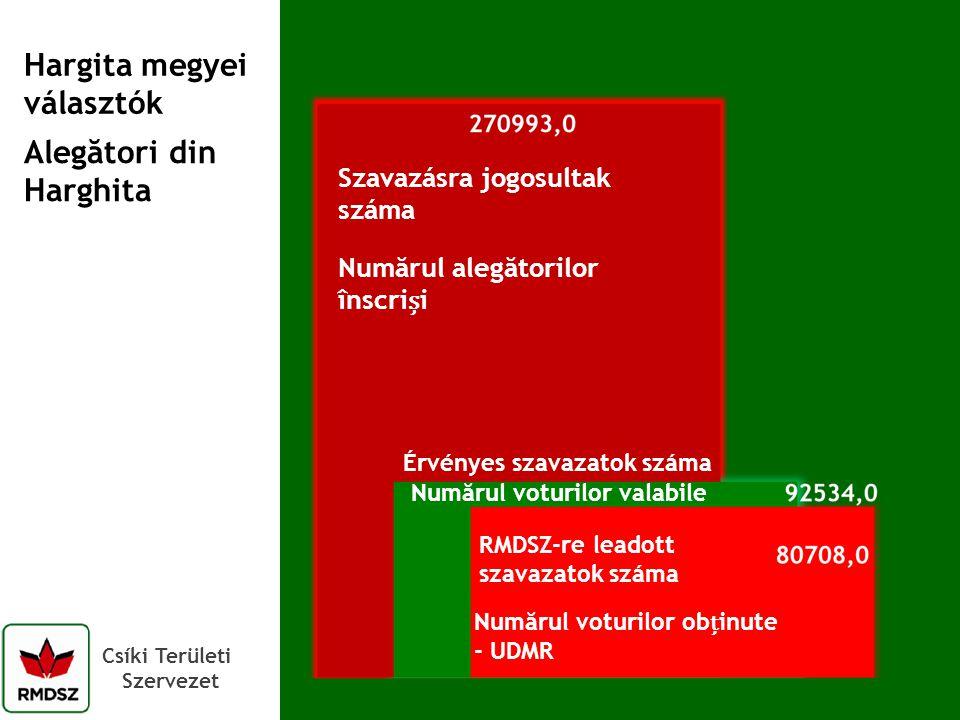 Csíki Területi Szervezet Hargita megyei választók Szavazásra jogosultak száma Érvényes szavazatok száma RMDSZ-re leadott szavazatok száma Numărul voturilor valabile Numărul voturilor obinute - UDMR Numărul alegătorilor înscrii Alegători din Harghita