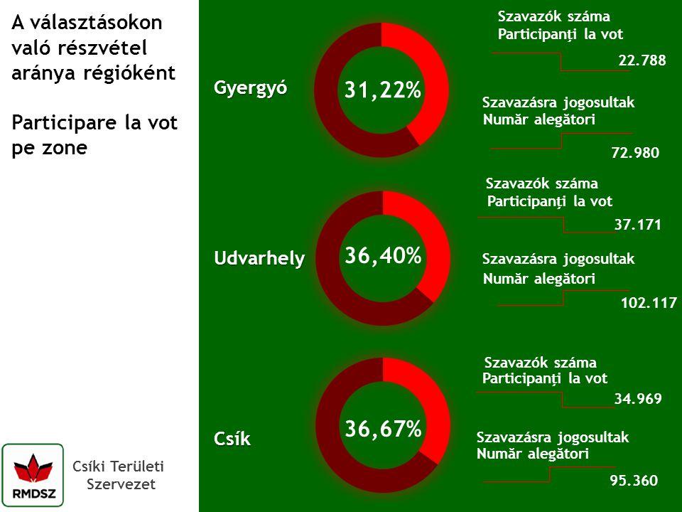 Csíki Területi Szervezet A választásokon való részvétel aránya régióként Participare la vot pe zone 31,22% 22.788 Szavazók száma Szavazásra jogosultak 72.980 Gyergyó 37.171 Szavazók száma Szavazásra jogosultak 102.117 34.969 Szavazók száma Szavazásra jogosultak 95.360 Udvarhely Csík 36,67% Participani la vot Număr alegători Participani la vot Număr alegători 36,40%