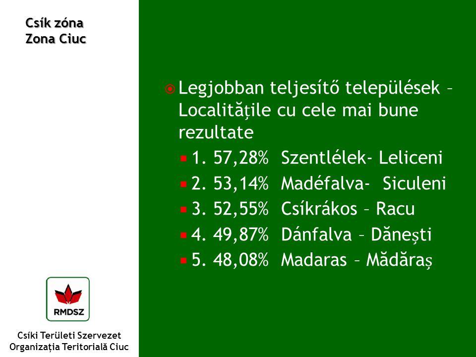 Csíki Területi Szervezet Organizaţia Teritorială Ciuc Csík zóna Zona Ciuc  Legjobban teljesítő települések – Localităile cu cele mai bune rezultate  1.
