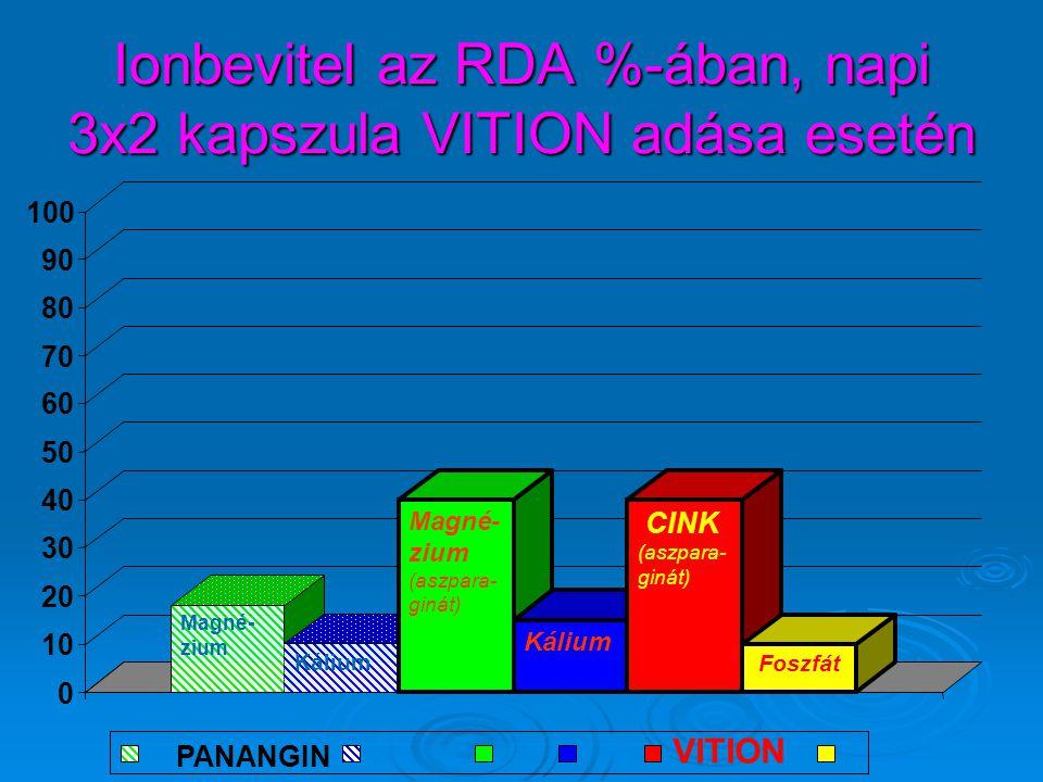 Ionbevitel az RDA %-ában, napi 3x2 kapszula VITION adása esetén Magné- zium Kálium Magné- zium (aszpara- ginát) Kálium CINK (aszpara- ginát) Foszfát 0