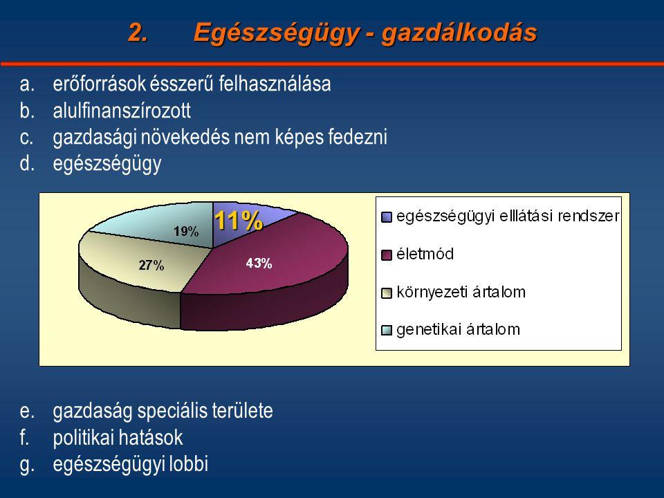 2.Egészségügy - gazdálkodás a.erőforrások ésszerű felhasználása b.alulfinanszírozott c.gazdasági növekedés nem képes fedezni d.egészségügy e.gazdaság speciális területe f.politikai hatások g.egészségügyi lobbi 11%