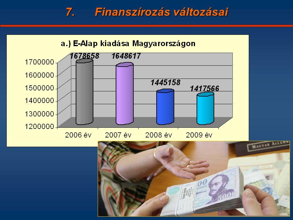 7.Finanszírozás változásai