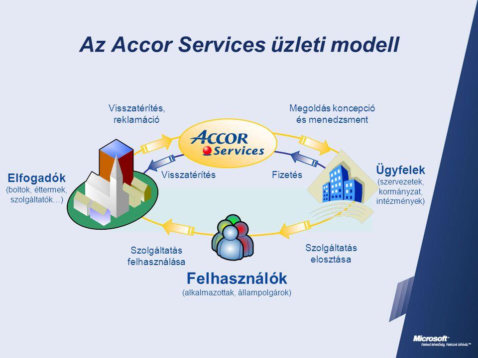 Az Accor Services üzleti modell Elfogadók (boltok, éttermek, szolgáltatók…) Felhasználók (alkalmazottak, állampolgárok) Visszatérítés, reklamáció Megoldás koncepció és menedzsment Szolgáltatás elosztása Szolgáltatás felhasználása VisszatérítésFizetés Ügyfelek (szervezetek, kormányzat, intézmények)