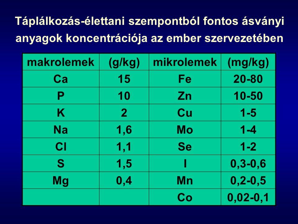 Táplálkozás-élettani szempontból fontos ásványi anyagok koncentrációja az ember szervezetében makrolemek(g/kg)mikrolemek(mg/kg) Ca15Fe20-80 P10Zn10-50