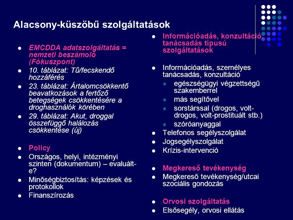 Alacsony-küszöbű szolgáltatások EMCDDA adatszolgáltatás = nemzeti beszámoló (Fókuszpont) 10. táblázat: Tű/fecskendő hozzáférés 23. táblázat: Ártalomcs