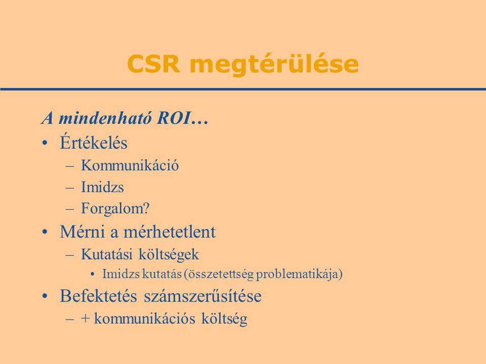 CSR megtérülése A mindenható ROI… Értékelés –Kommunikáció –Imidzs –Forgalom.