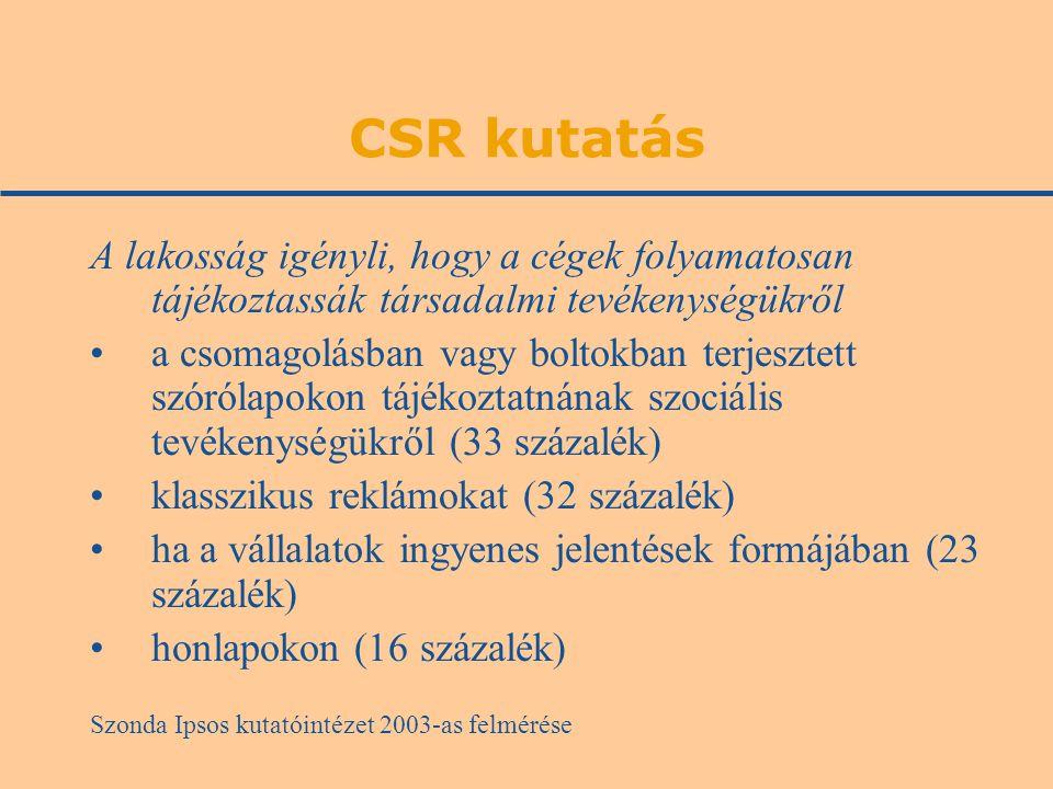 CSR kutatás A lakosság igényli, hogy a cégek folyamatosan tájékoztassák társadalmi tevékenységükről a csomagolásban vagy boltokban terjesztett szórólapokon tájékoztatnának szociális tevékenységükről (33 százalék) klasszikus reklámokat (32 százalék) ha a vállalatok ingyenes jelentések formájában (23 százalék) honlapokon (16 százalék) Szonda Ipsos kutatóintézet 2003-as felmérése