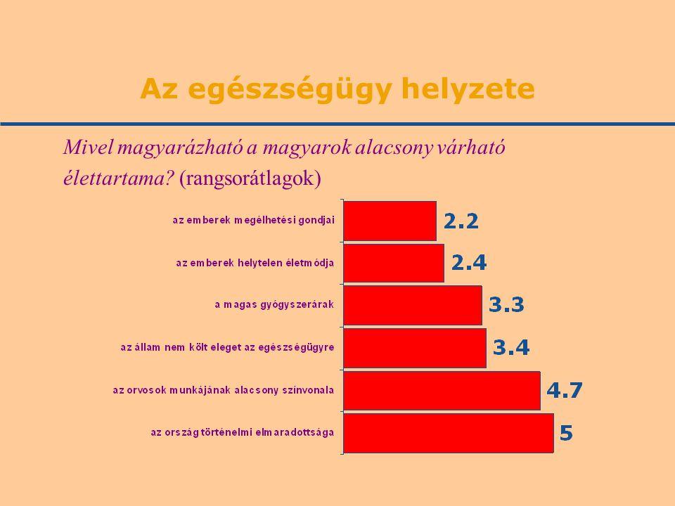 Az egészségügy helyzete Mivel magyarázható a magyarok alacsony várható élettartama.
