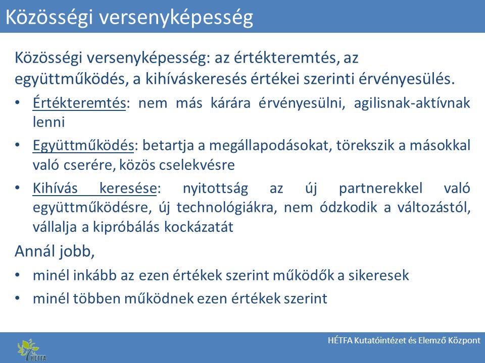 HÉTFA Kutatóintézet és Elemző Központ Közösségi versenyképesség Közösségi versenyképesség: az értékteremtés, az együttműködés, a kihíváskeresés értékei szerinti érvényesülés.