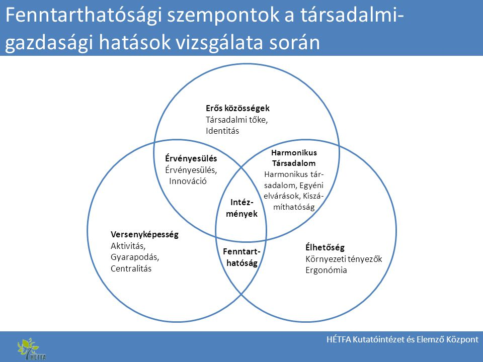 HÉTFA Kutatóintézet és Elemző Központ Fenntarthatósági szempontok a társadalmi- gazdasági hatások vizsgálata során Erős közösségek Társadalmi tőke, Identitás Harmonikus Társadalom Harmonikus tár- sadalom, Egyéni elvárások, Kiszá- míthatóság Intéz- mények Versenyképesség Aktivitás, Gyarapodás, Centralitás Élhetőség Környezeti tényezők Ergonómia Fenntart- hatóság Érvényesülés Érvényesülés, Innováció