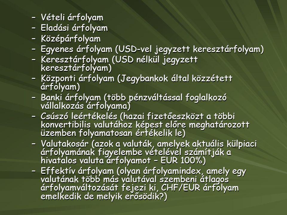 –Vételi árfolyam –Eladási árfolyam –Középárfolyam –Egyenes árfolyam (USD-vel jegyzett keresztárfolyam) –Keresztárfolyam (USD nélkül jegyzett keresztár