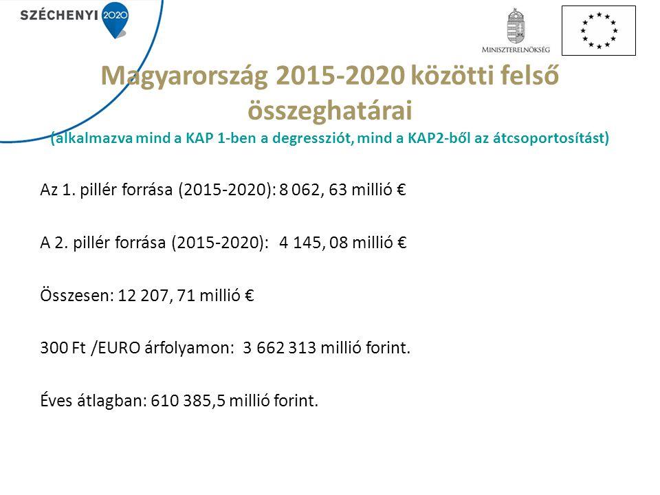 Magyarország 2015-2020 közötti felső összeghatárai (alkalmazva mind a KAP 1-ben a degressziót, mind a KAP2-ből az átcsoportosítást) Az 1. pillér forrá