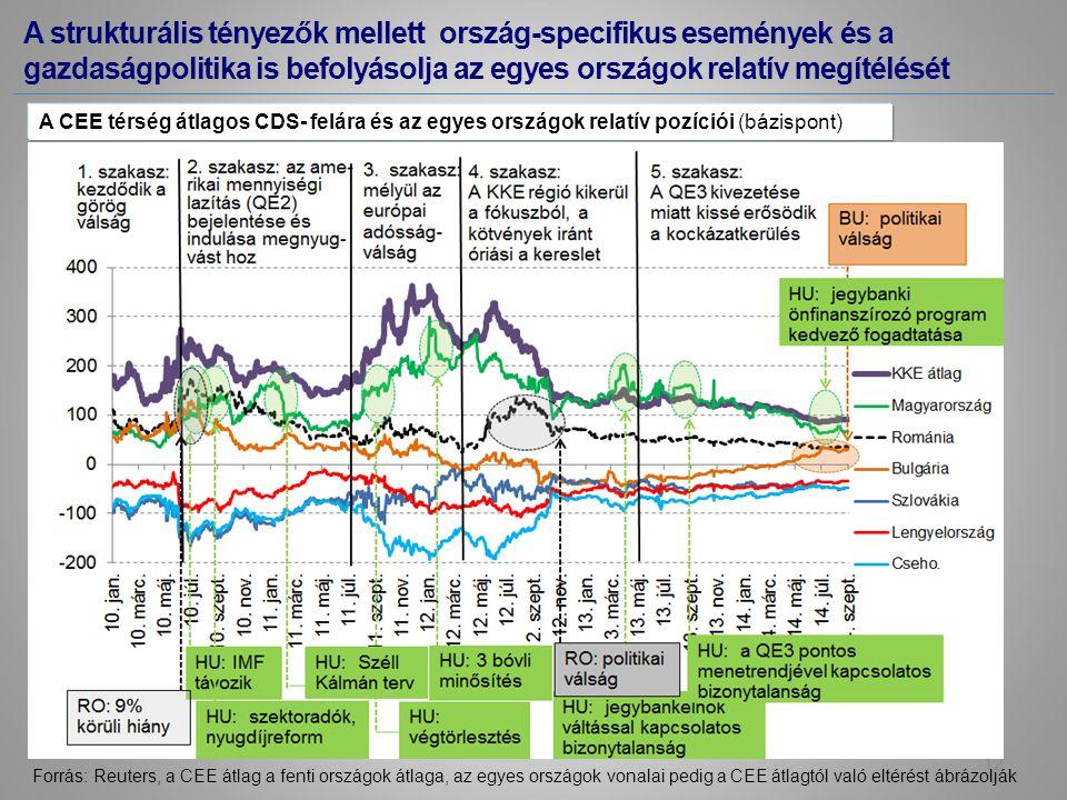 A strukturális tényezők mellett ország-specifikus események és a gazdaságpolitika is befolyásolja az egyes országok relatív megítélését Forrás: Reuters, a CEE átlag a fenti országok átlaga, az egyes országok vonalai pedig a CEE átlagtól való eltérést ábrázolják A CEE térség átlagos CDS- felára és az egyes országok relatív pozíciói (bázispont) 12
