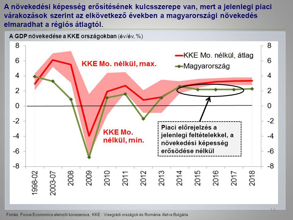 Forrás: Focus Economics elemzői konszenzus, KKE : Visegrádi országok és Románia illetve Bulgária A növekedési képesség erősítésének kulcsszerepe van, mert a jelenlegi piaci várakozások szerint az elkövetkező években a magyarországi növekedés elmaradhat a régiós átlagtól.