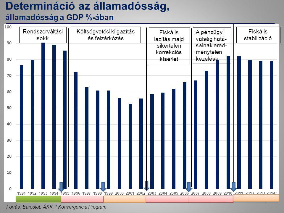 Determináció az államadósság, államadósság a GDP %-ában 15 Forrás: Eurostat, ÁKK, * Konvergencia Program Rendszerváltási sokk Költségvetési kiigazítás és felzárkózás Fiskális lazítás majd sikertelen korrekciós kísérlet A pénzügyi válság hatá- sainak ered- ménytelen kezelése Fiskális stabilizáció
