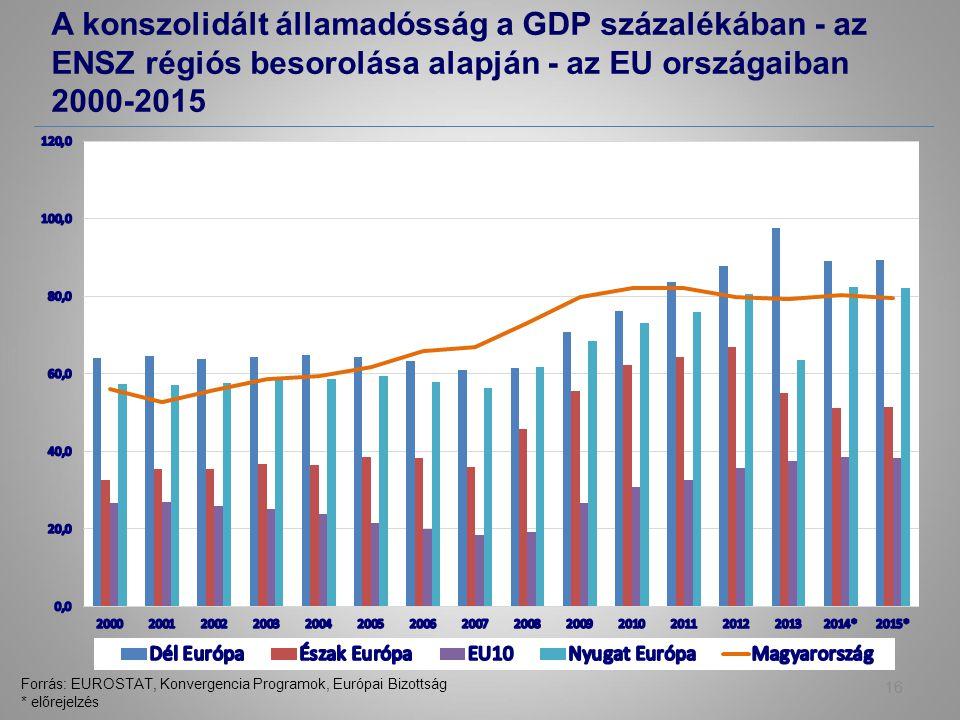 A konszolidált államadósság a GDP százalékában - az ENSZ régiós besorolása alapján - az EU országaiban 2000-2015 16 Forrás: EUROSTAT, Konvergencia Programok, Európai Bizottság * előrejelzés