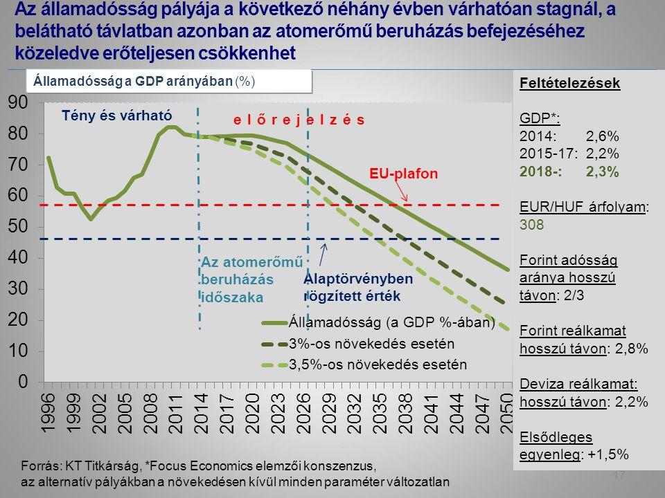 Az államadósság pályája a következő néhány évben várhatóan stagnál, a belátható távlatban azonban az atomerőmű beruházás befejezéséhez közeledve erőteljesen csökkenhet Forrás: KT Titkárság, *Focus Economics elemzői konszenzus, az alternatív pályákban a növekedésen kívül minden paraméter változatlan Államadósság a GDP arányában (%) Feltételezések GDP*: 2014: 2,6% 2015-17: 2,2% 2018-: 2,3% EUR/HUF árfolyam: 308 Forint adósság aránya hosszú távon: 2/3 Forint reálkamat hosszú távon: 2,8% Deviza reálkamat: hosszú távon: 2,2% Elsődleges egyenleg: +1,5% 17