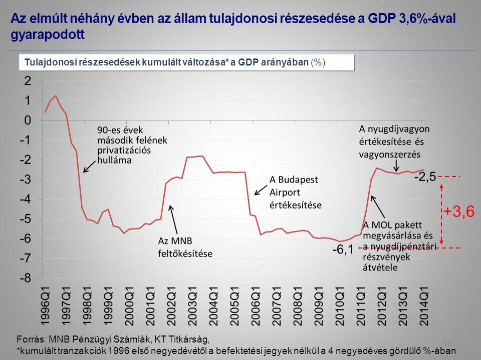 Az elmúlt néhány évben az állam tulajdonosi részesedése a GDP 3,6%-ával gyarapodott Forrás: MNB Pénzügyi Számlák, KT Titkárság, *kumulált tranzakciók 1996 első negyedévétől a befektetési jegyek nélkül a 4 negyedéves gördülő %-ában Tulajdonosi részesedések kumulált változása* a GDP arányában (%) 18 +3,6