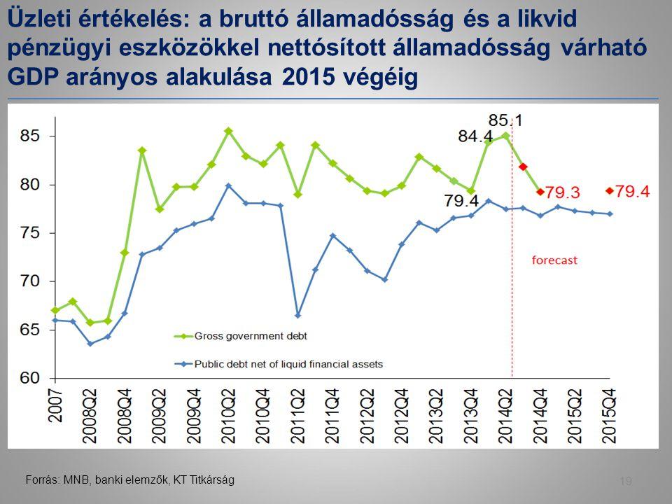 Üzleti értékelés: a bruttó államadósság és a likvid pénzügyi eszközökkel nettósított államadósság várható GDP arányos alakulása 2015 végéig 19 Forrás: MNB, banki elemzők, KT Titkárság