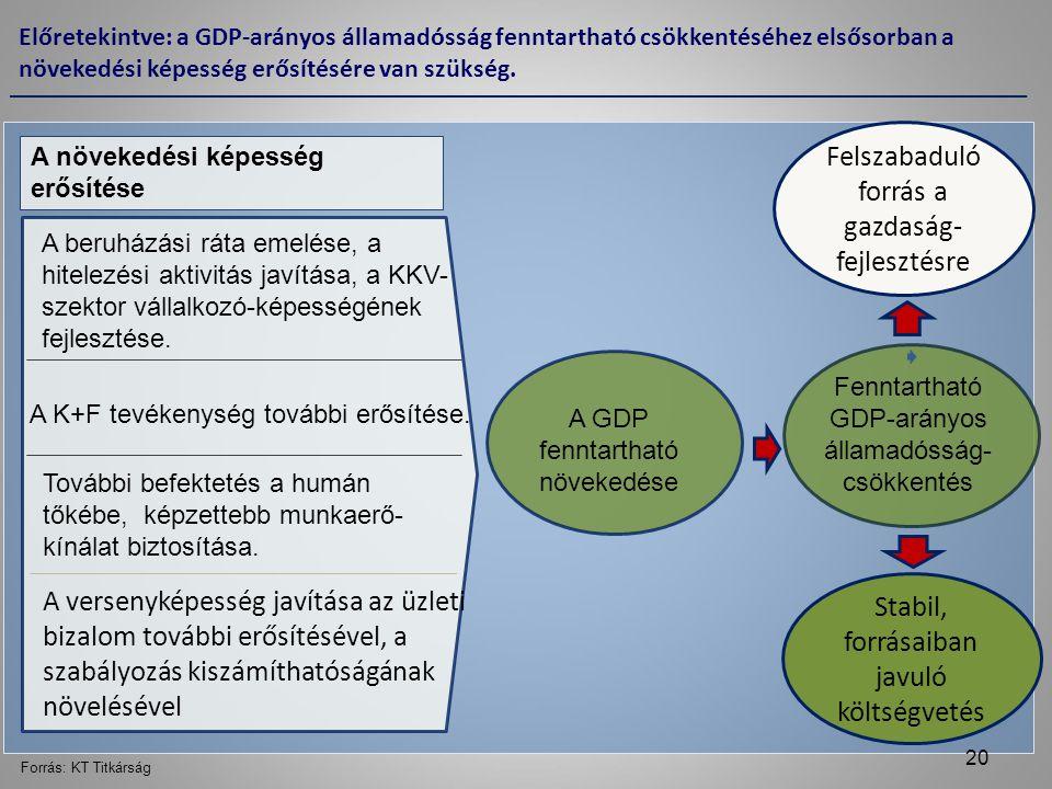 Előretekintve: a GDP-arányos államadósság fenntartható csökkentéséhez elsősorban a növekedési képesség erősítésére van szükség.