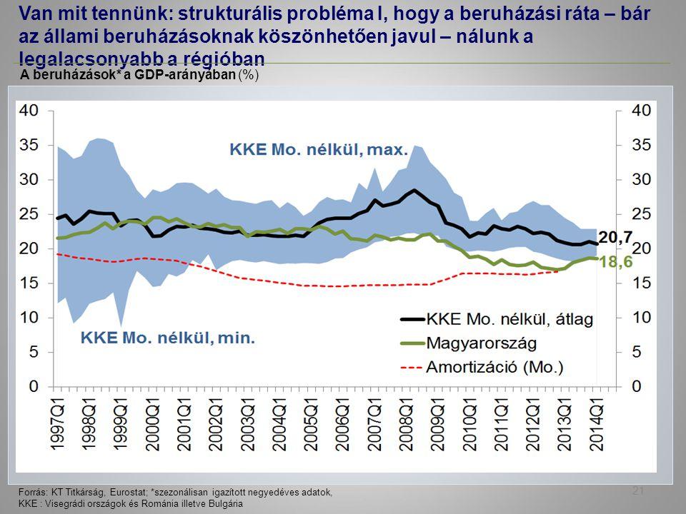 A beruházások* a GDP-arányában (%) Forrás: KT Titkárság, Eurostat; *szezonálisan igazított negyedéves adatok, KKE : Visegrádi országok és Románia illetve Bulgária Van mit tennünk: strukturális probléma I, hogy a beruházási ráta – bár az állami beruházásoknak köszönhetően javul – nálunk a legalacsonyabb a régióban 21